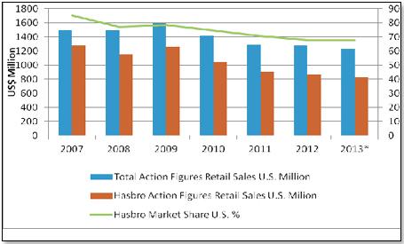 tableau toydirectory ventes action figures hasbro