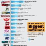 Comic Con : le classement des salons