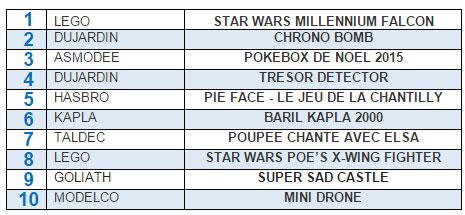Classement des meilleures ventes en valeur entre le 1er décembre et le 24 décembre  dans les magasins La Grande Récré :